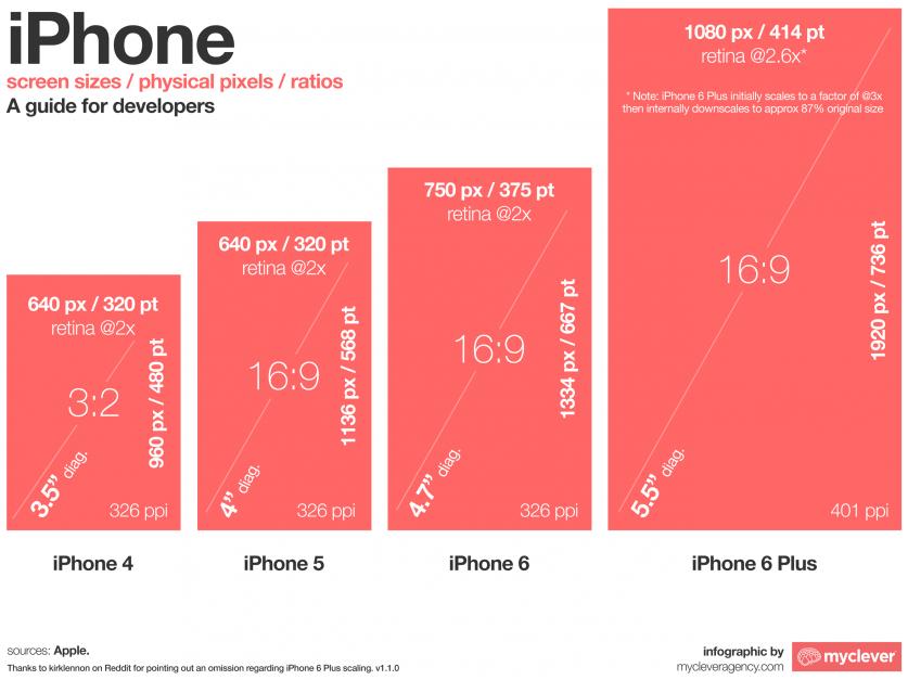 iphone-screen-size-comparison-v1.1.0-837x627